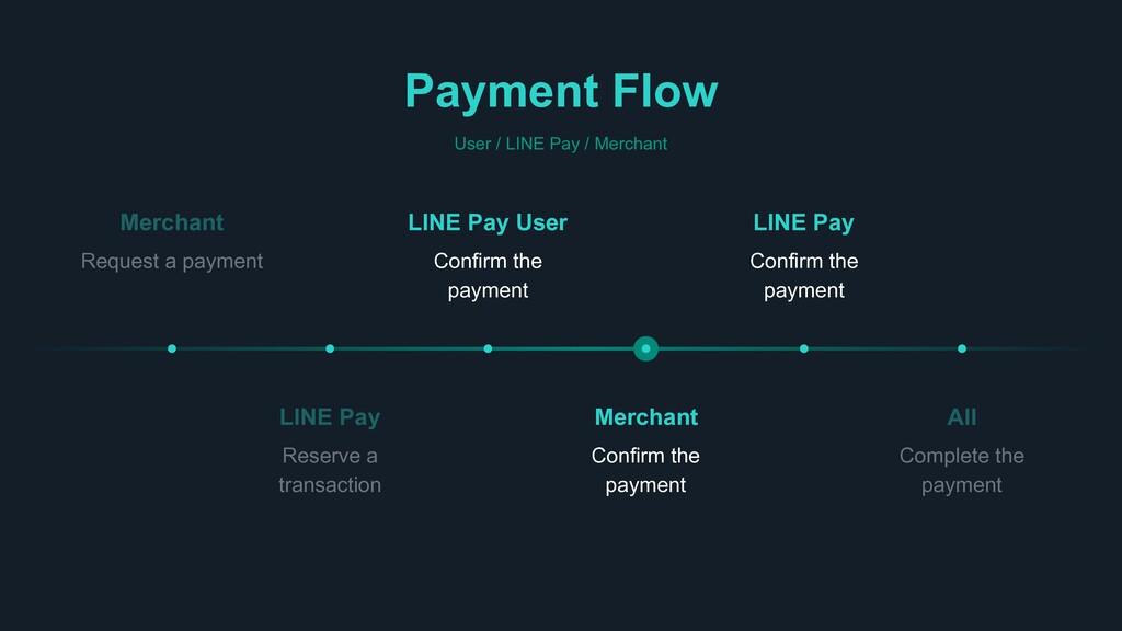 Payment Flow User / LINE Pay / Merchant All Com...
