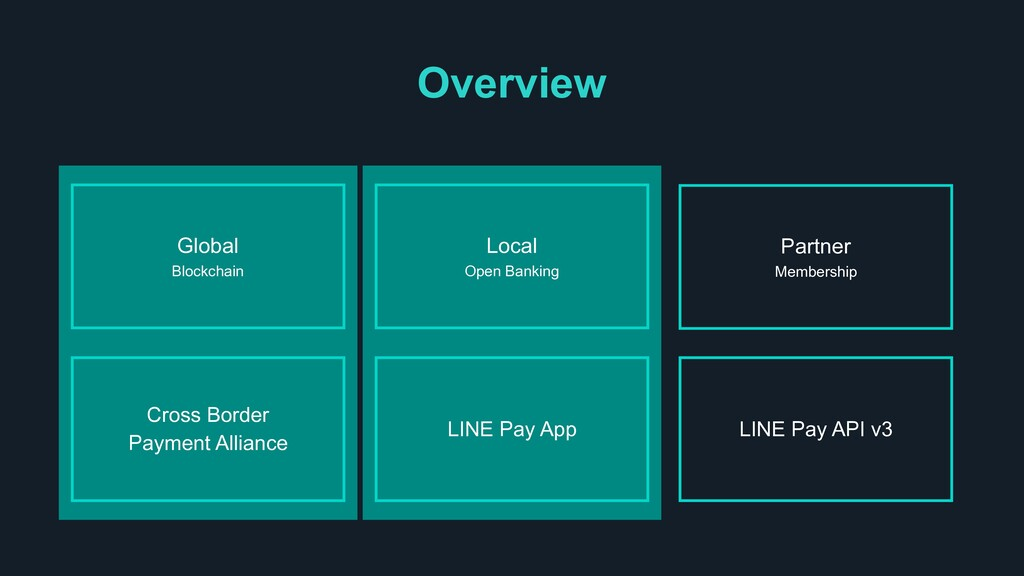 Overview LINE Pay API v3 Local Open Banking LIN...