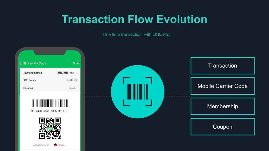 Transaction Flow Evolution Membership Mobile Ca...
