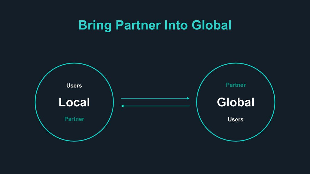 Bring Partner Into Global Partner Users Local P...