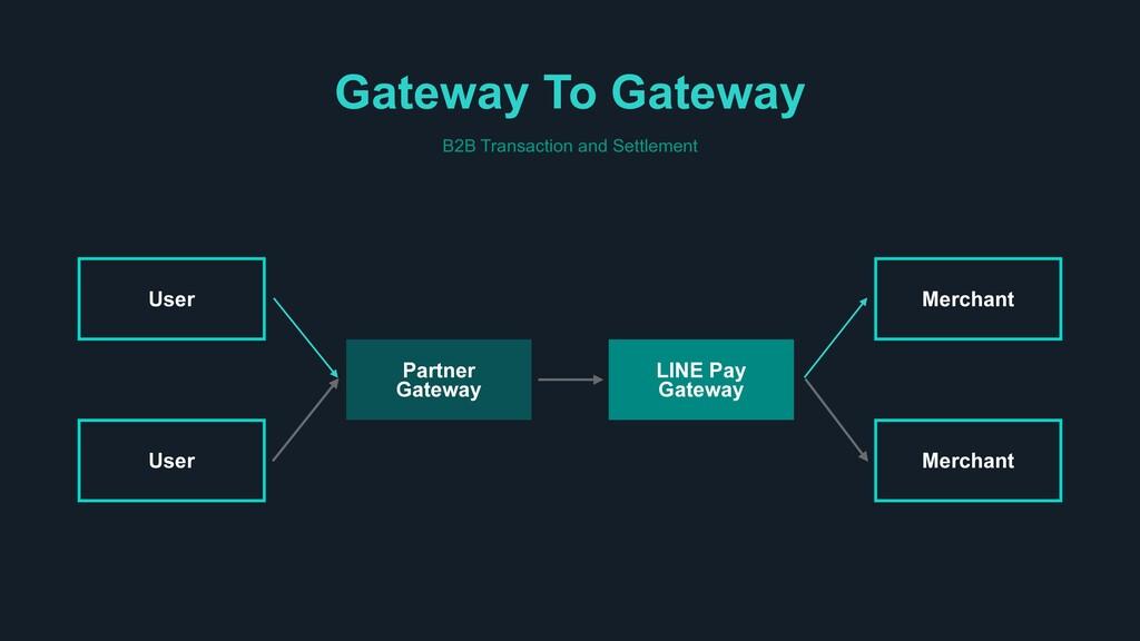 Gateway To Gateway B2B Transaction and Settleme...