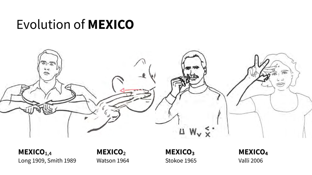 Evolution of MEXICO MEXICO4 Valli 2006 MEXICO3 ...