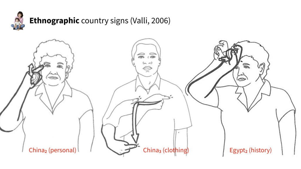 Ethnographic country signs (Valli, 2006) China2...
