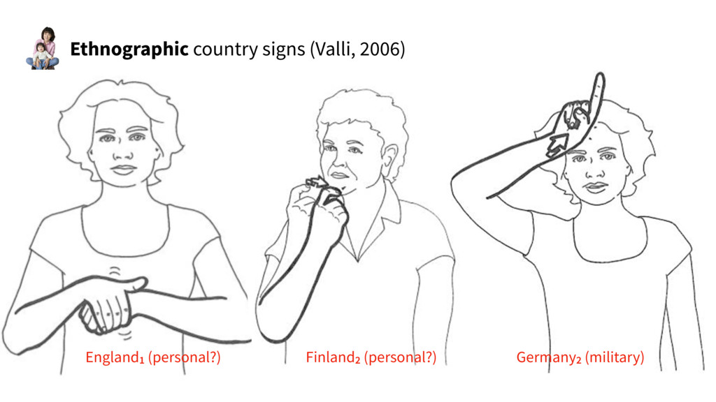 Ethnographic country signs (Valli, 2006) Englan...