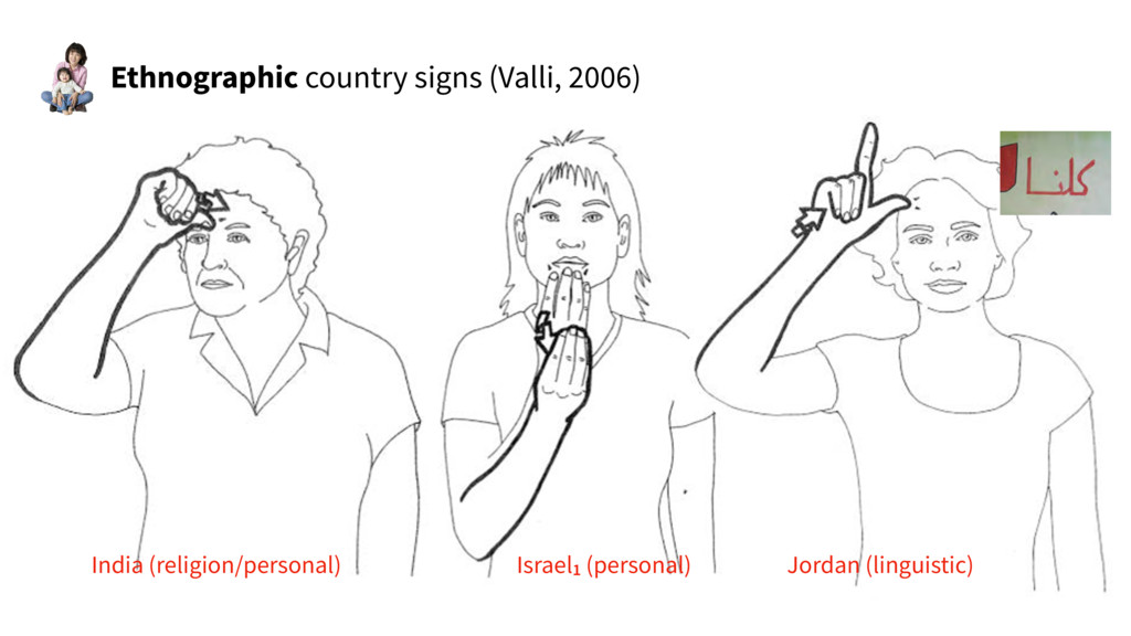 Ethnographic country signs (Valli, 2006) India ...