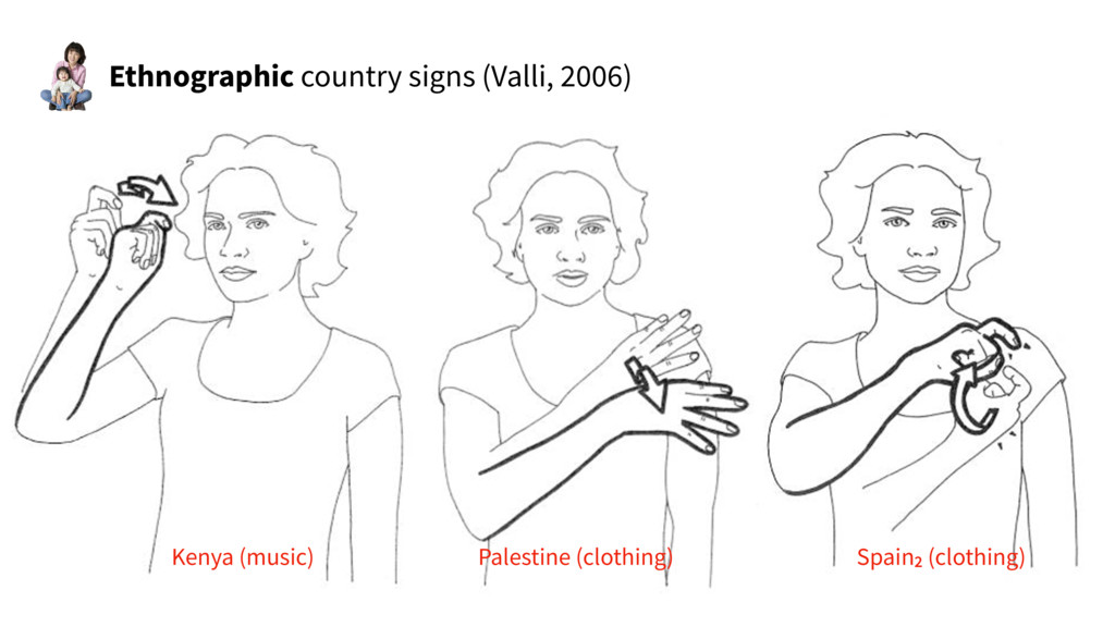 Spain2 (clothing) Ethnographic country signs (V...