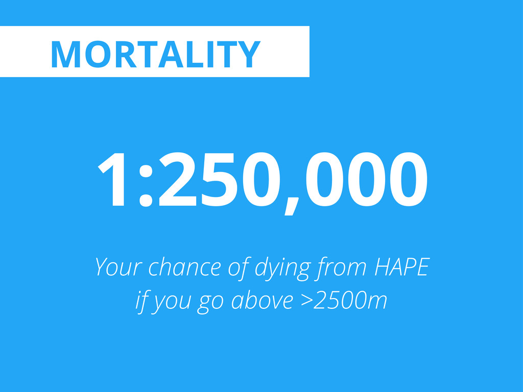 1:250,000 Your chance of dying from HAPE if you...