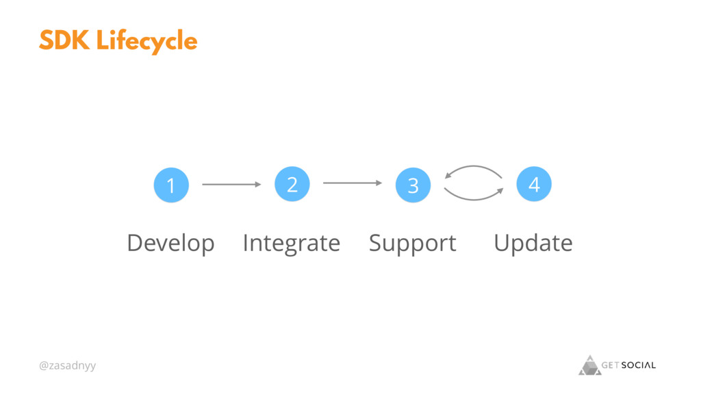 @zasadnyy SDK Lifecycle Develop Integrate Suppo...