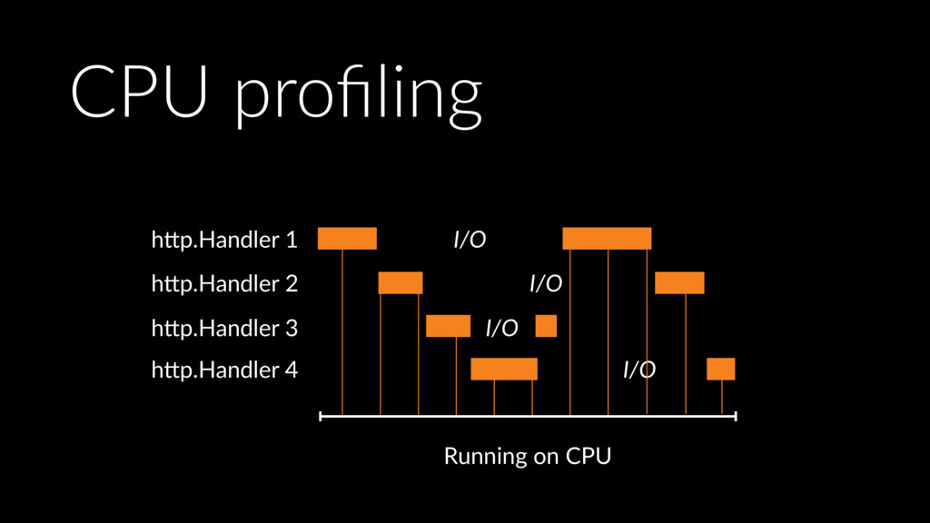 Running on CPU I/O I/O I/O I/O h>p.Handler 1 h>...