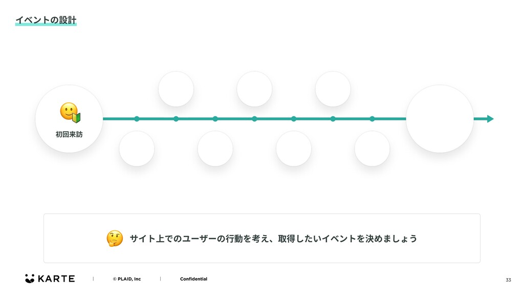 33 イベントの設計 ʛɹɹɹɹ© PLAID, IncɹɹɹɹʛɹɹɹɹConfidentia...