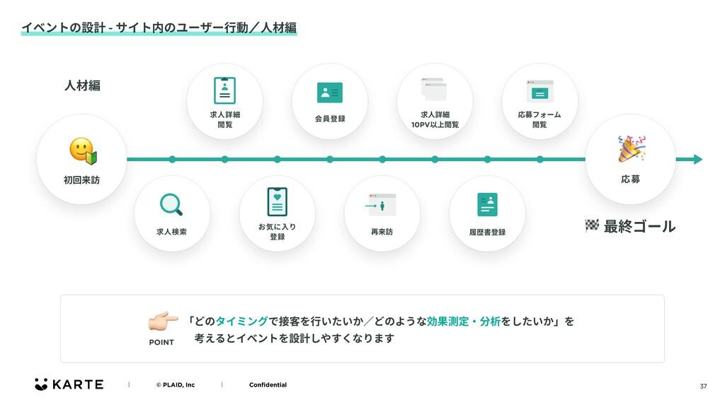 37 イベントの設計 - サイト内のユーザー⾏動ʗ⼈材編 ʛɹɹɹɹ© PLAID, Incɹ...