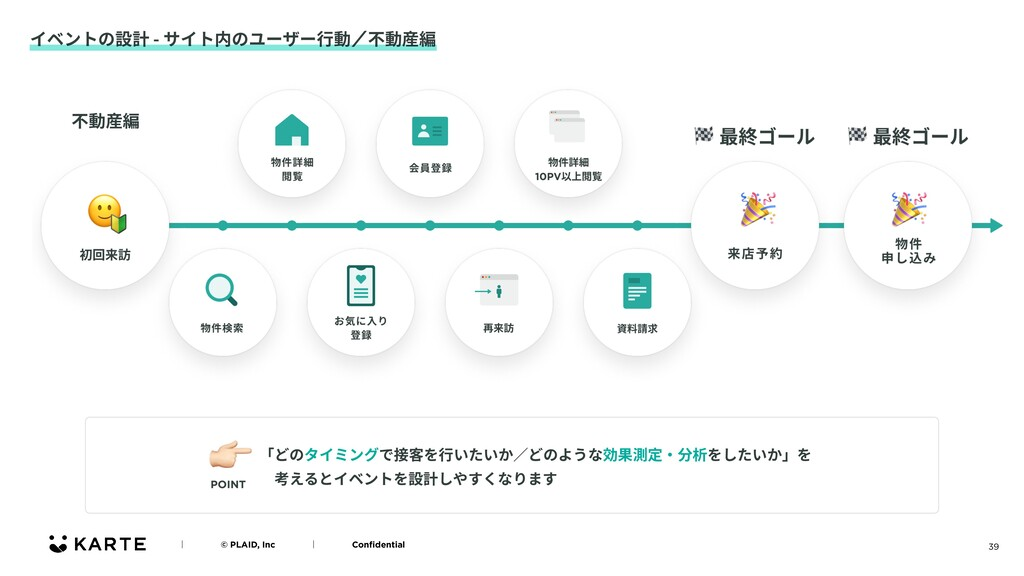 39 イベントの設計 - サイト内のユーザー⾏動ʗ不動産編 ʛɹɹɹɹ© PLAID, Inc...