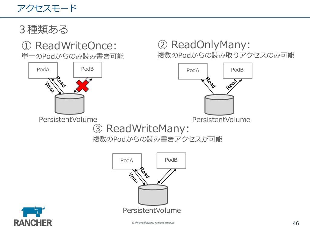 アクセスモード 3種類ある 46 (C)Ryoma Fujiwara, All rights ...