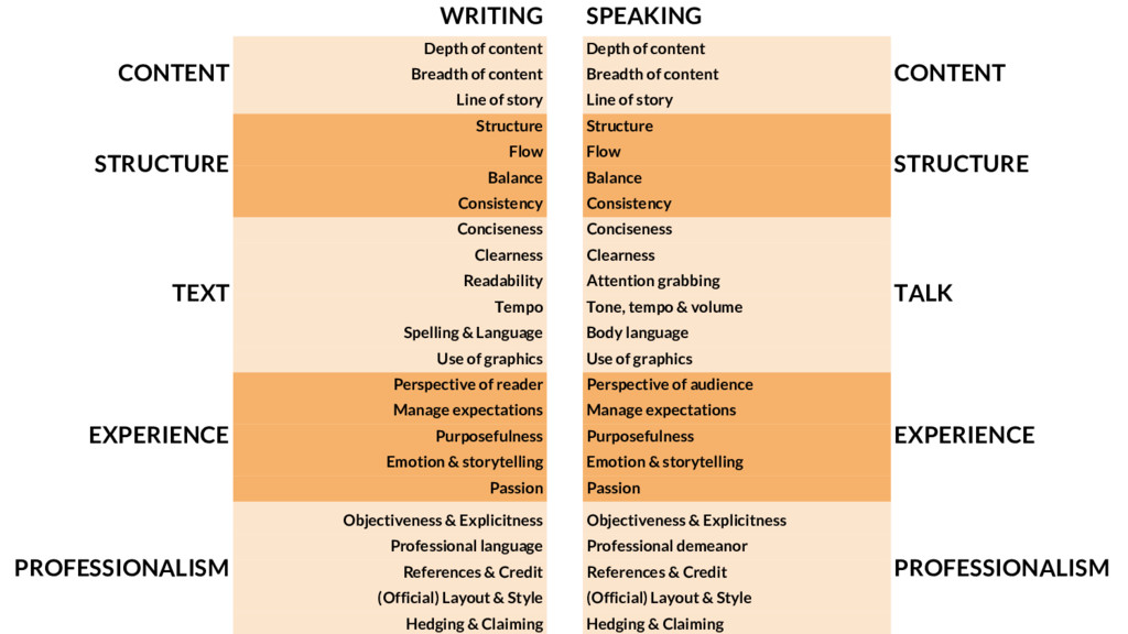 WRITING SPEAKING CONTENT Depth of content Depth...