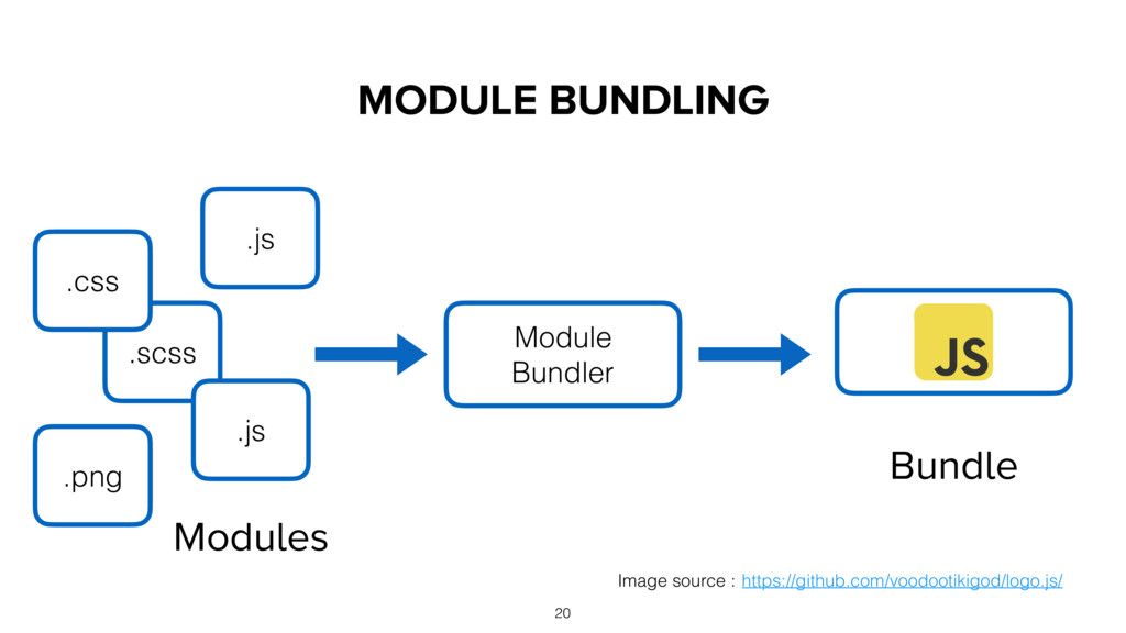 MODULE BUNDLING Module Bundler Bundle Modules ....
