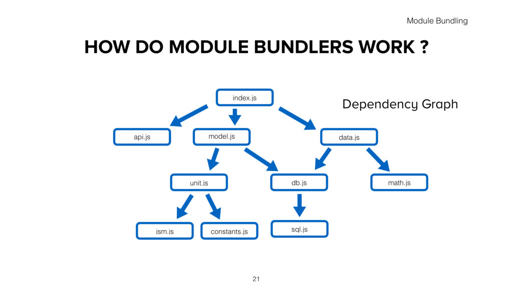 HOW DO MODULE BUNDLERS WORK ? index.js data.js ...