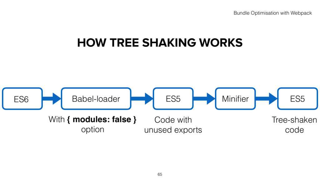 HOW TREE SHAKING WORKS Babel-loader ES6 65 Bund...