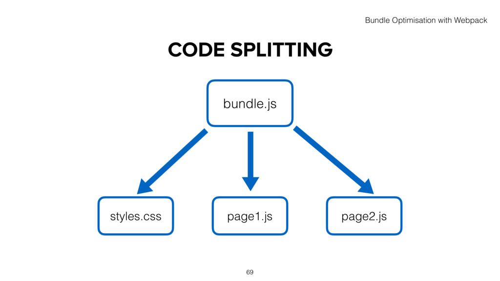 CODE SPLITTING bundle.js styles.css page1.js pa...