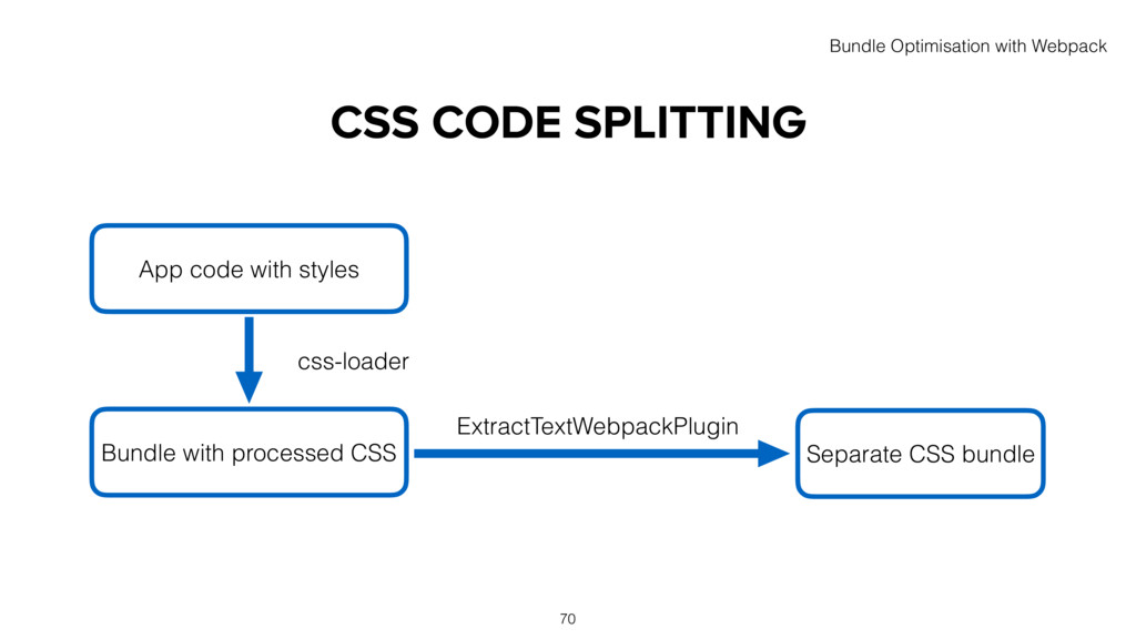 CSS CODE SPLITTING App code with styles Separat...
