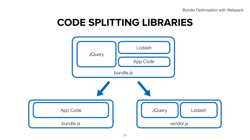 CODE SPLITTING LIBRARIES bundle.js JQuery Lodas...