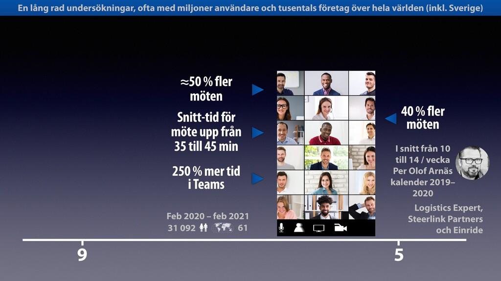 9 5 250 % mer tid i Teams 40 % fler möten I sni...
