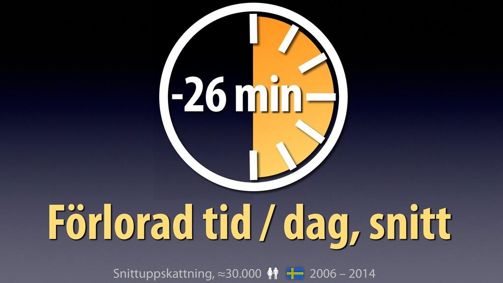 2006 – 2014 Förlorad tid / dag, snitt Snittupps...