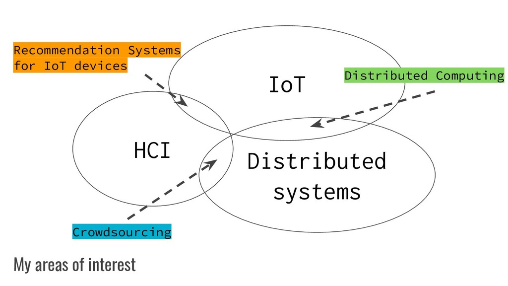 My areas of interest HCI Distributed systems Io...