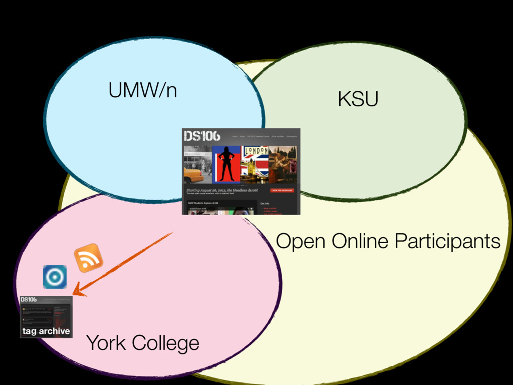 KSU UMW/n York College Open Online Participants...