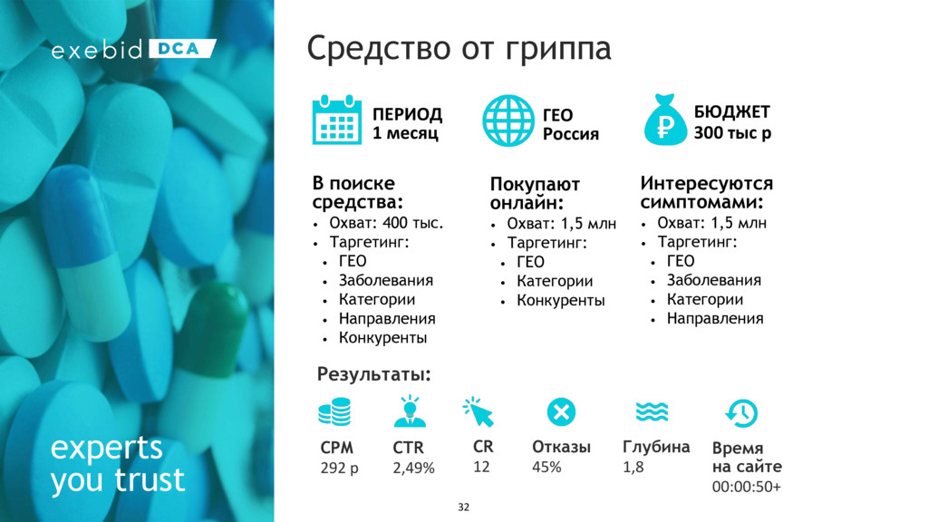 experts you trust Средство от гриппа ПЕРИОД 1 м...