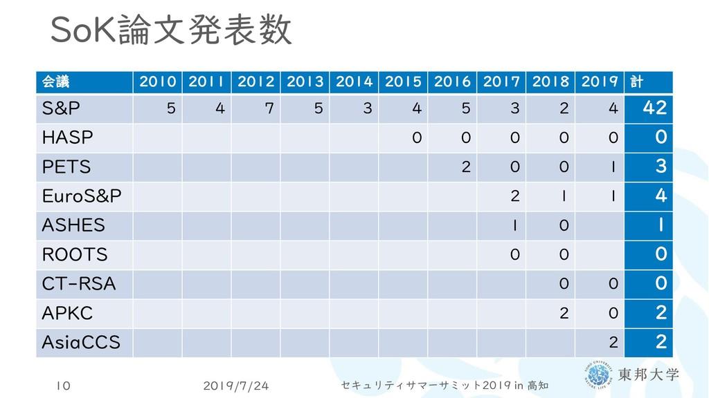 SoK論文発表数 2019/7/24 セキュリティサマーサミット2019 in 高知 10 会...