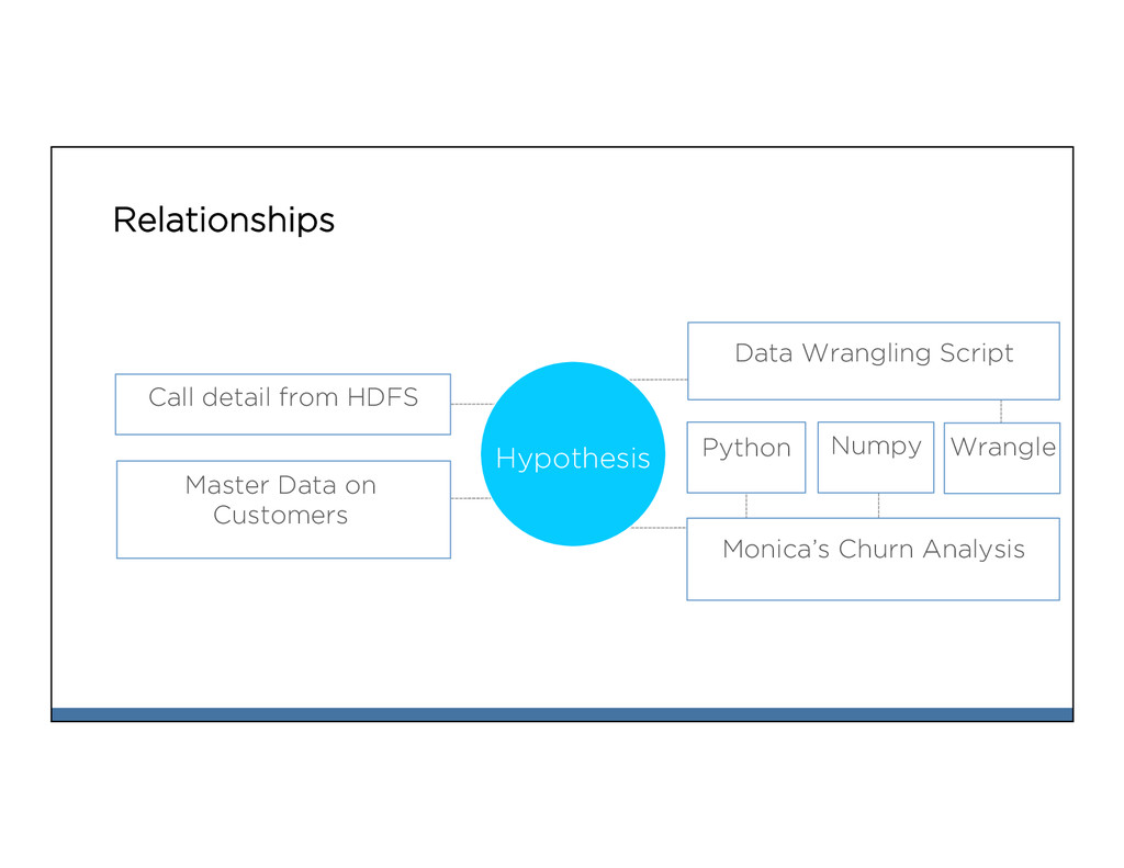 Relationships Master Data on Customers Call det...