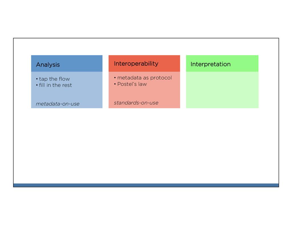 Interpretation Analysis •tap the flow •fill in ...