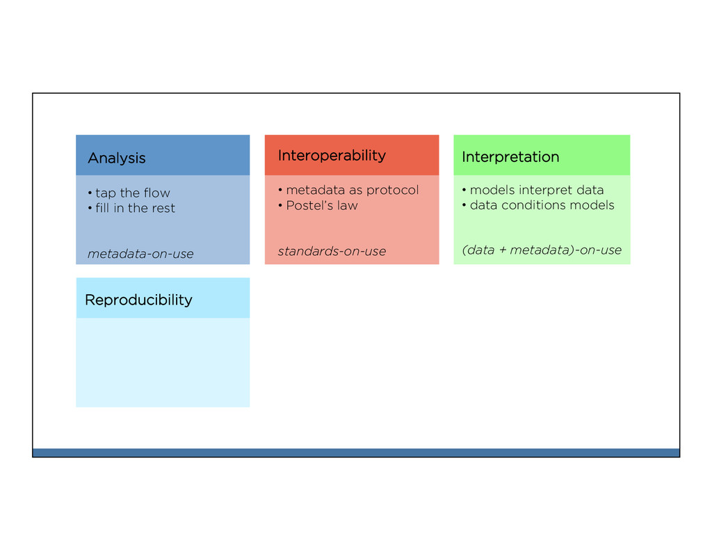 Reproducibility Analysis •tap the flow •fill in...