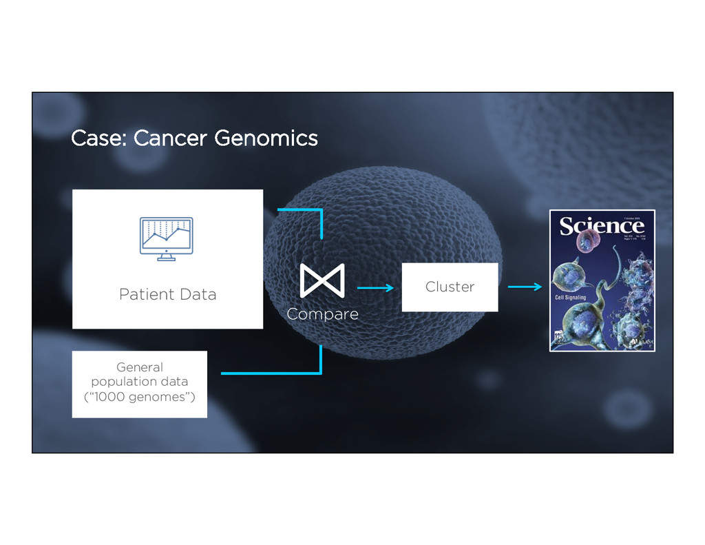Case: Cancer Genomics General population data (...