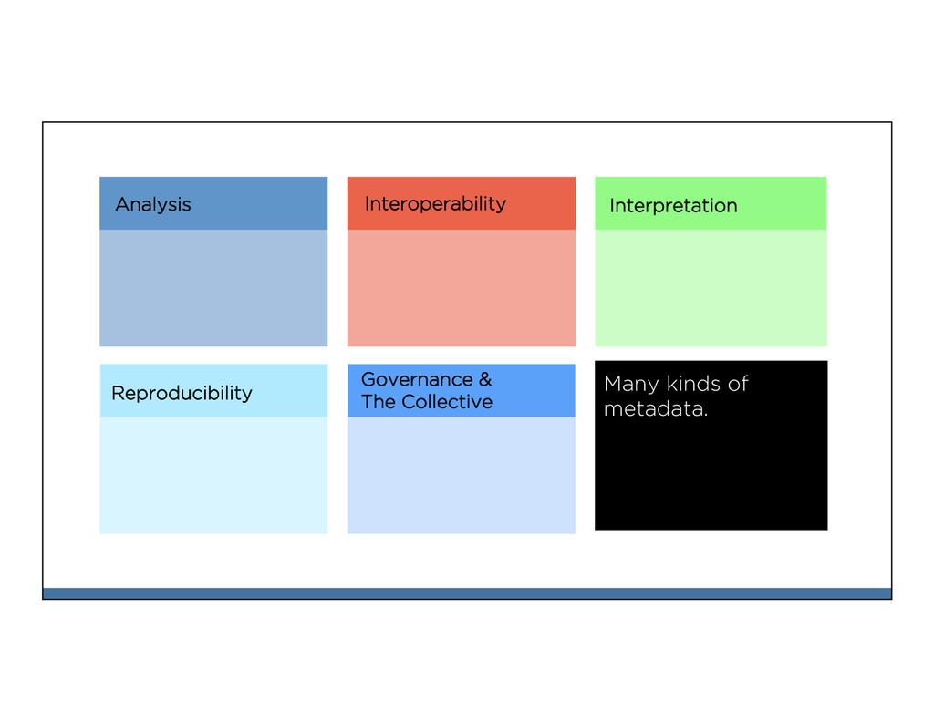 Analysis Interoperability Interpretation Reprod...
