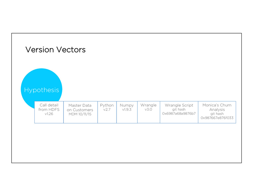 Version Vectors Master Data on Customers MDM 10...