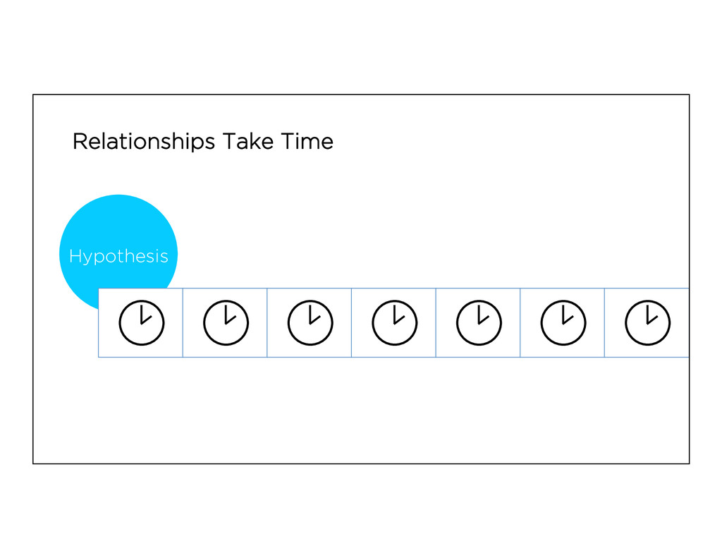 Relationships Take Time Hypothesis