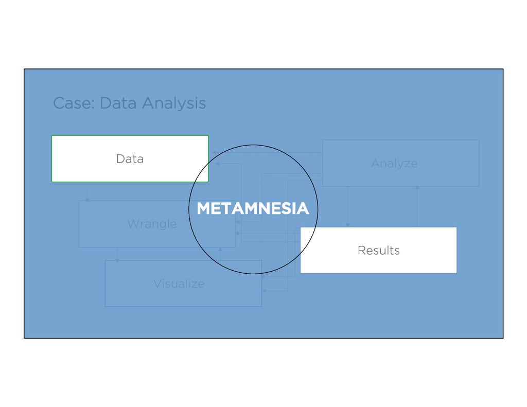 Case: Data Analysis Wrangle Visualize Analyze D...