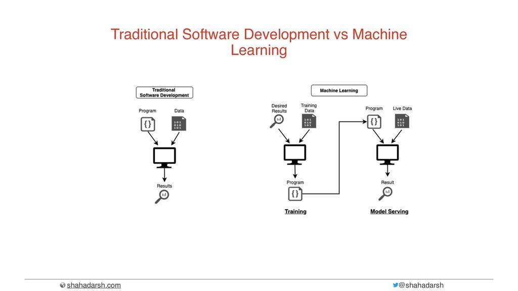 shahadarsh.com @shahadarsh Traditional Software...
