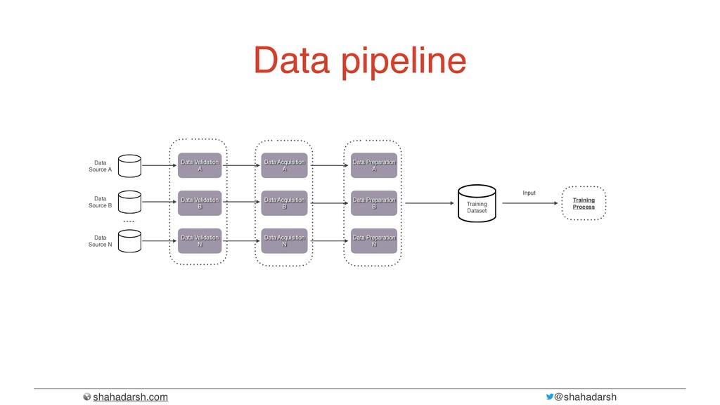 shahadarsh.com @shahadarsh Data pipeline Data S...