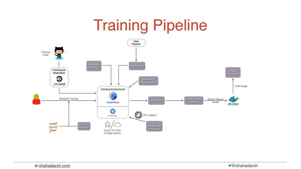 shahadarsh.com @shahadarsh Training Pipeline Tr...
