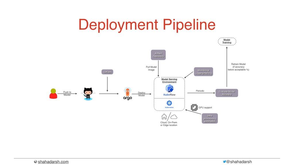 shahadarsh.com @shahadarsh Deployment Pipeline ...