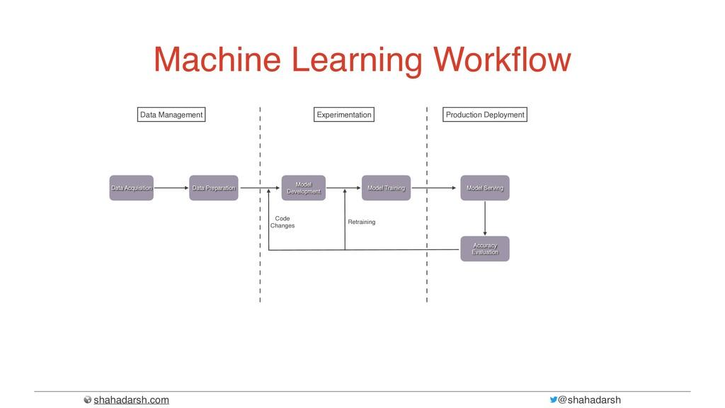 shahadarsh.com @shahadarsh Machine Learning Wor...