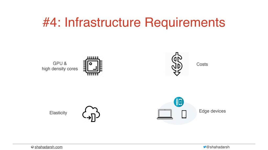 shahadarsh.com @shahadarsh #4: Infrastructure R...
