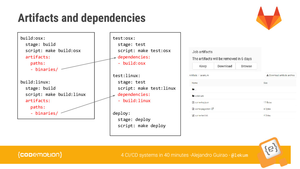 @lekum Artifacts and dependencies build:osx: st...