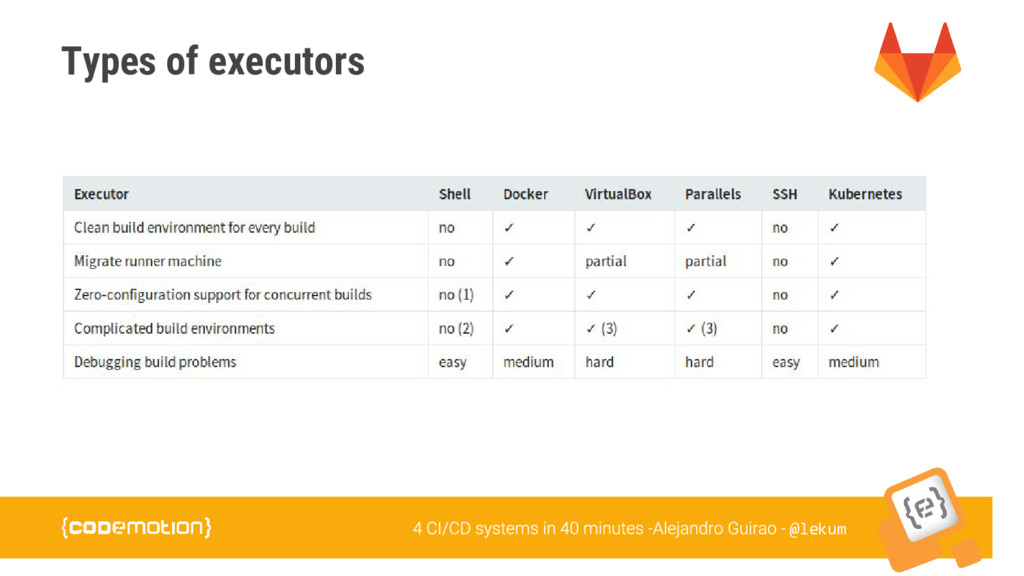@lekum Types of executors
