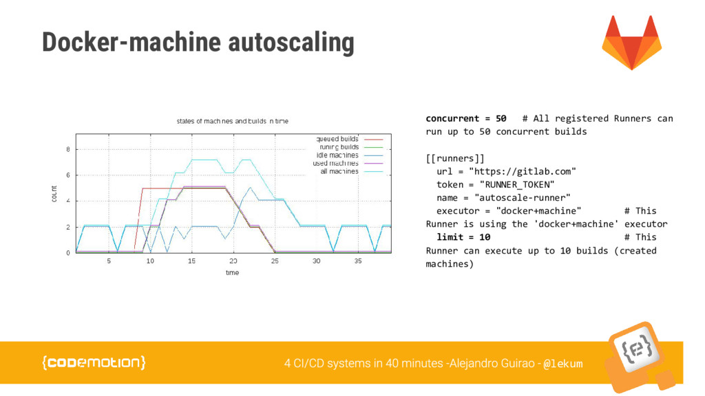 @lekum Docker-machine autoscaling concurrent = ...