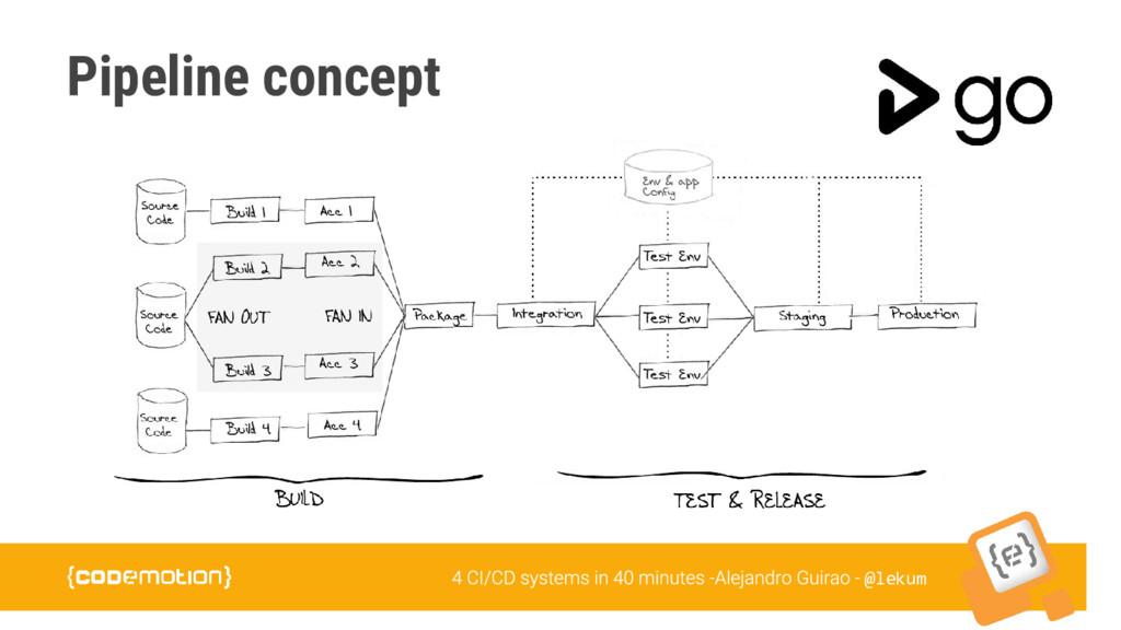 @lekum Pipeline concept
