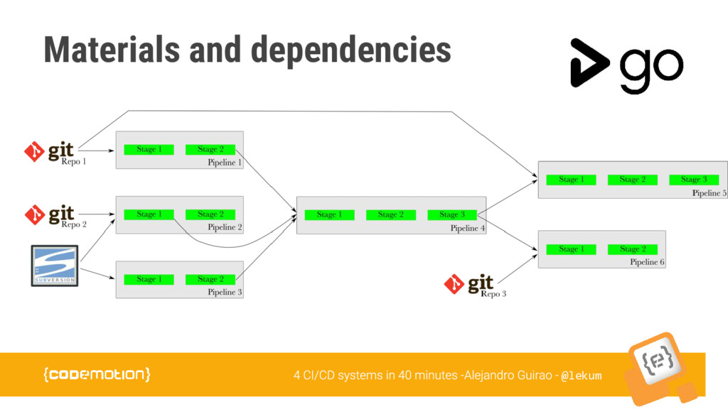 @lekum Materials and dependencies
