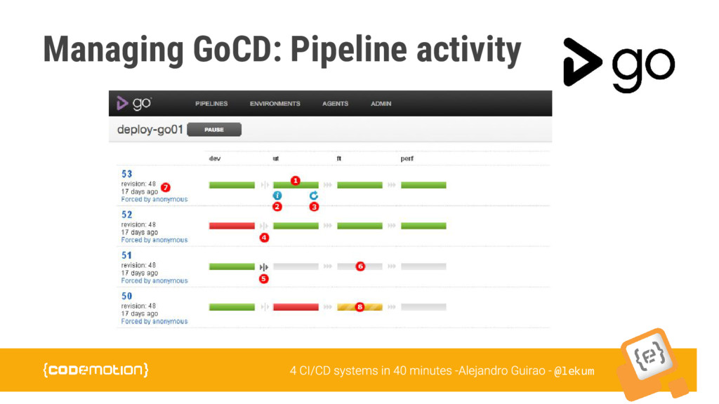 @lekum Managing GoCD: Pipeline activity